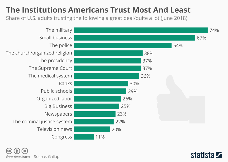 chartoftheday 14514 the institutions americans trust most and least n