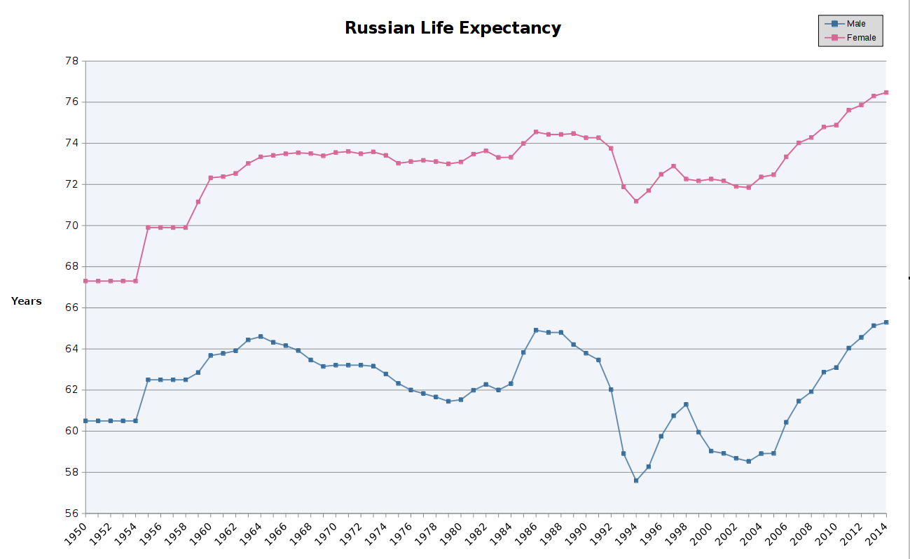 Russian male and female life expectancy