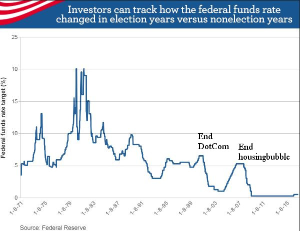 feds funds rate